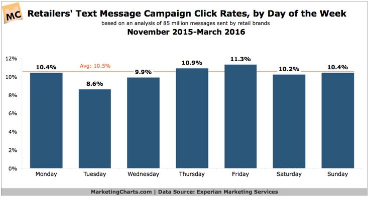 Text Message Campaigns Seeing Highest Click Rates on Fridays 84444