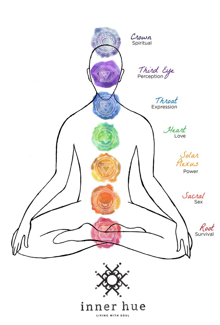 Chakra's – What the HECK are they? (A prehensive guide