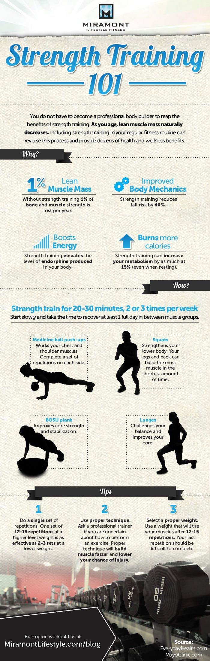 StrengthTraining Infographic