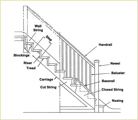 Impressive Stairs Parts 5 Stair Parts Diagram Newell S