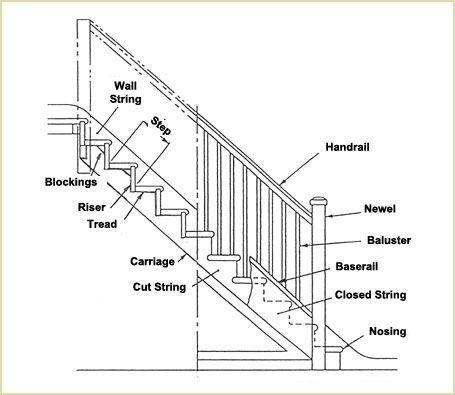 Impressive Stairs Parts #5 Stair Parts Diagram en 2019
