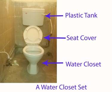 Find what is water closet (WC), Definition, Meaning, History, Fittings, Accessories, Quality Tests, Variations, Advantages, Disadvantages & Acronyms of WC.