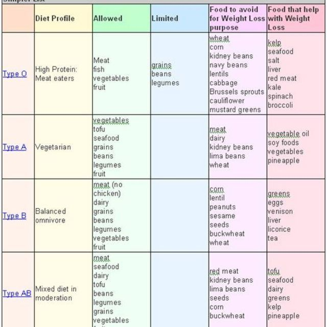 Dr D Adamo Blood Type Diet Food List