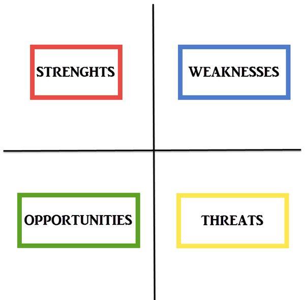 Come individuare punti di forza, di debolezza, opportunità e minacce del Social Media Marketing ed aiutare le aziende a capirne vantaggi e svantaggi?