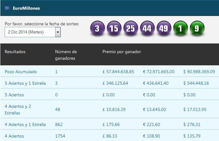 Resultados de la loteria Euromillions @GrandesLoterias