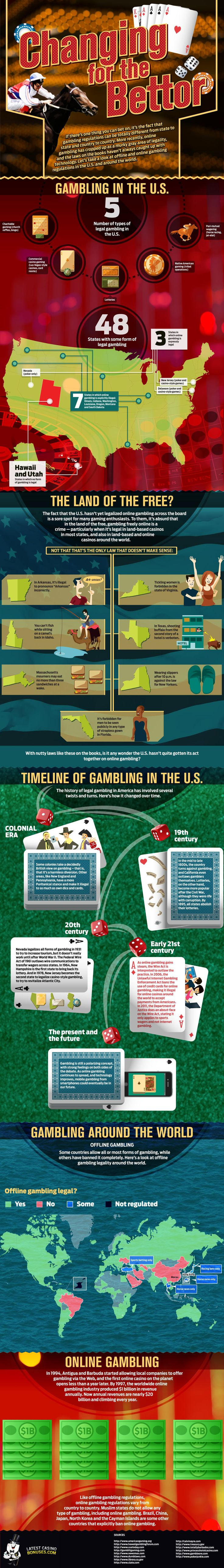 Gambling in the United States and around the World | Casino Infographics