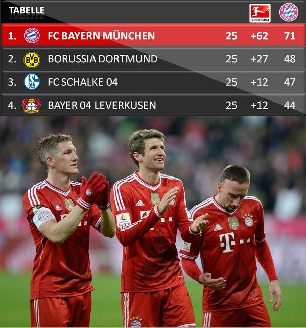 Das ist die #Bundesliga-Tabelle nach 25 Spieltagen - eure Meinung dazu? #MiaSanMia #FCBayern