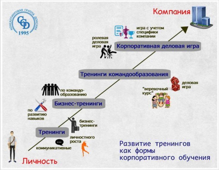 Развитие тренингов как формы корпоративного обучения by Андрей Донских via slideshare
