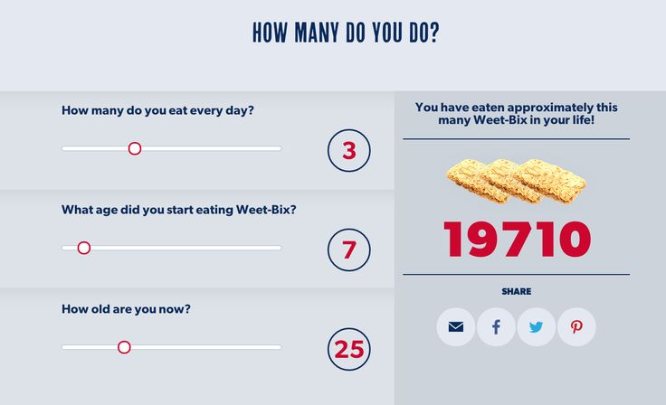 Check out my Weet-Bix eating stats - 19,710. What are yours?