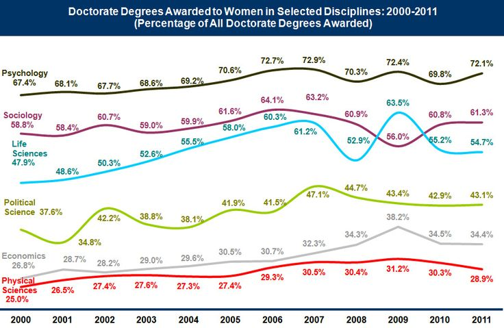 Graph Percentage of Doctorate Degrees Awarded to Women in