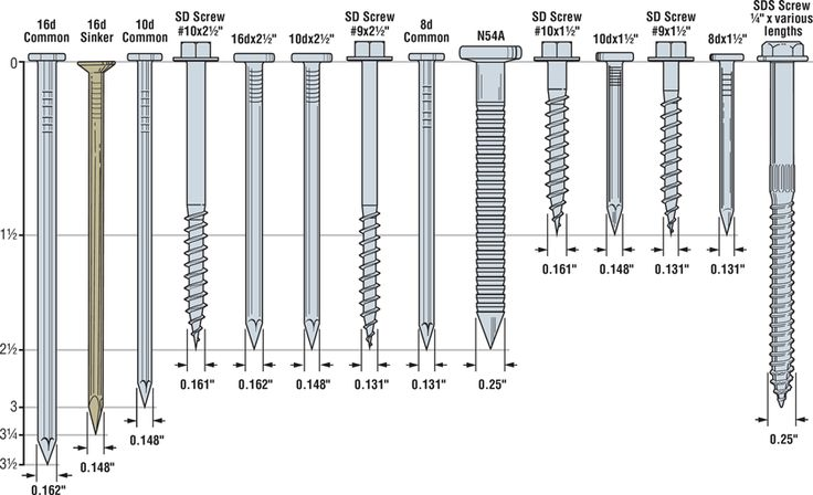 Printable Nail And Screw Size Chart Google Search