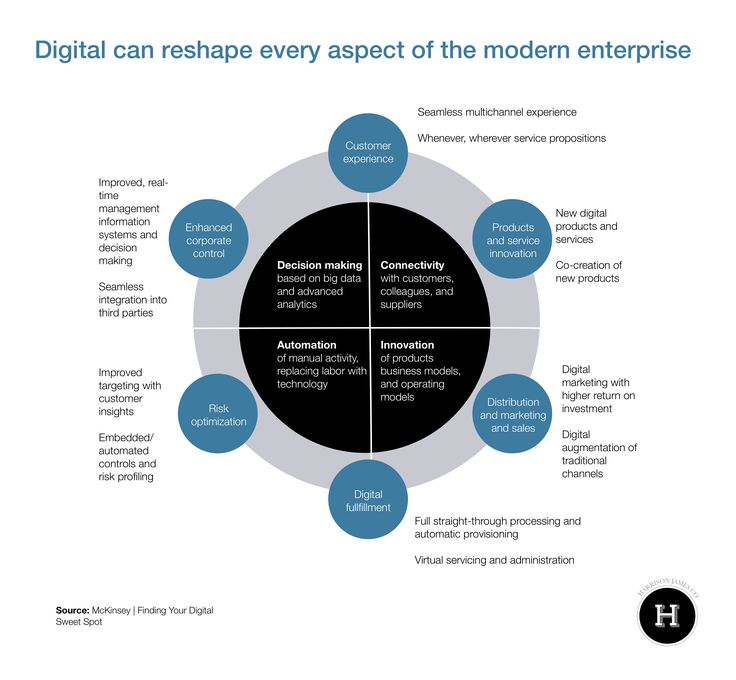 the-digital-strategy-guide-i-couldnt-find-with-examples-and-templates/