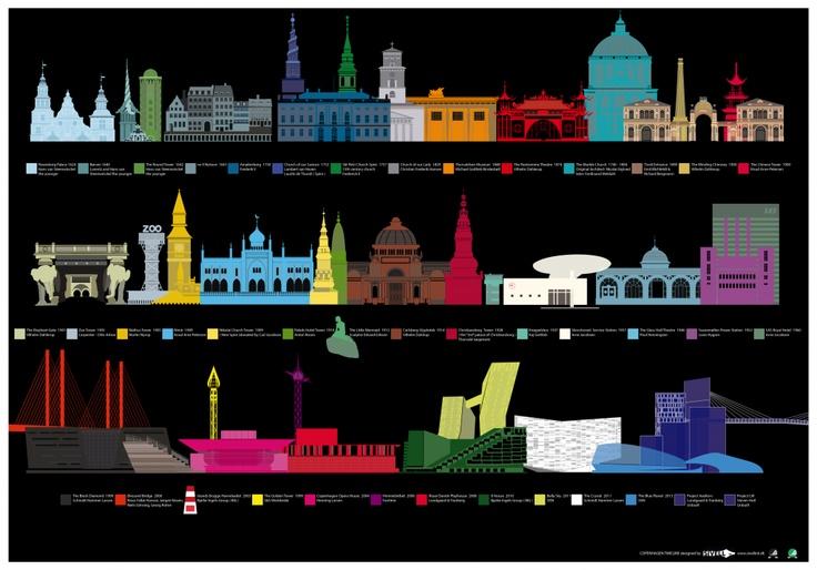 Copenhagen Infographic Poster idea from sivellink.dk (Copenhagen, København, CPH, KBH, Danmark, Danish, Denmark, travel, Europe, city, capital, visit, beautiful)