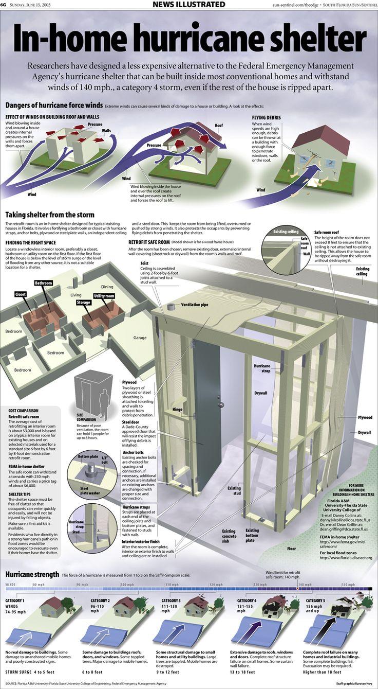 Hurricane Safe Room - by Karsten Ivey