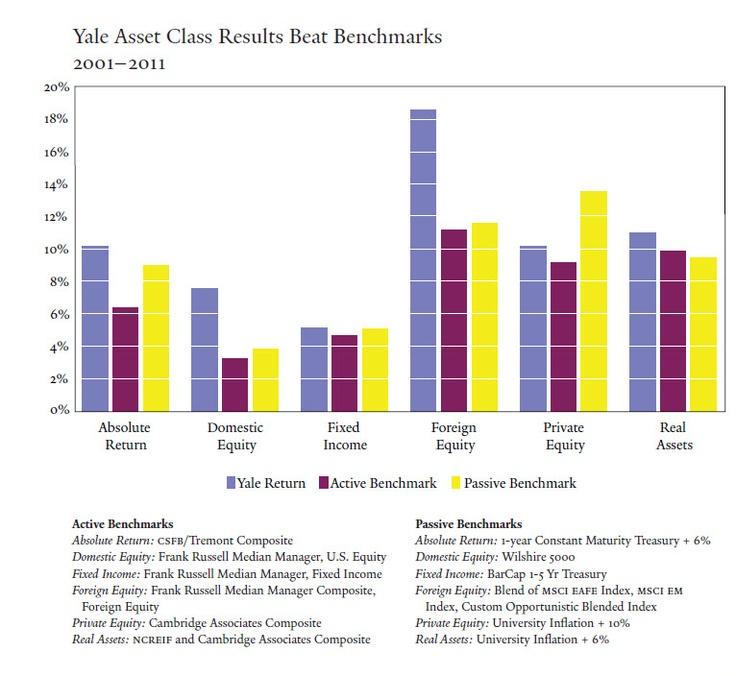 Yale university investment fund