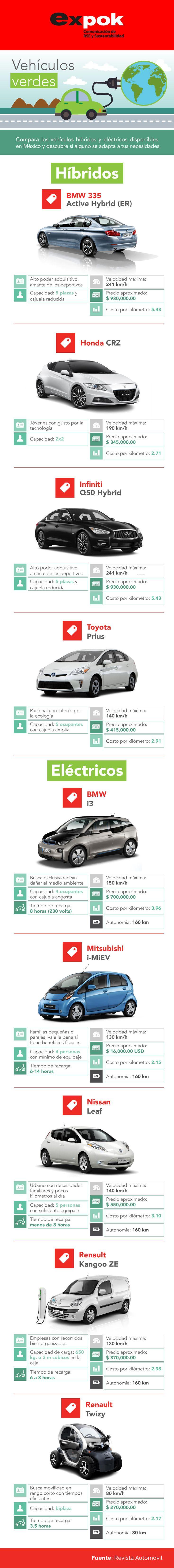 9 autos híbridos y eléctricos disponibles en México. http://www.expoknews.com/9-autos-hibridos-y-electricos-disponibles-en-mexico/