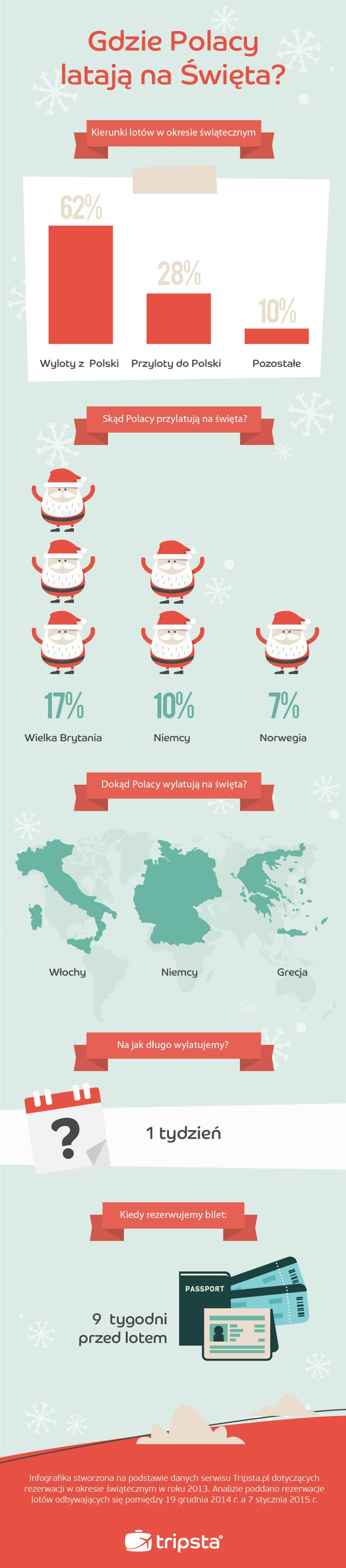 Xmas Travel Trends 2014 for the Polish Market! #tripsta #infographic #xmas #travel #trends