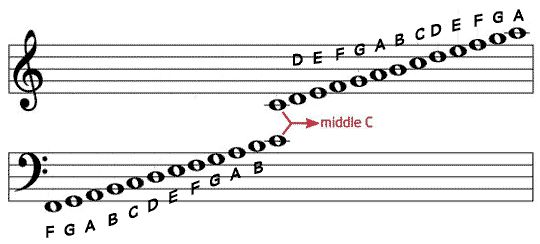 How to read music sheets | ... it sits in the middle. But here's a trick for how to read sheet music