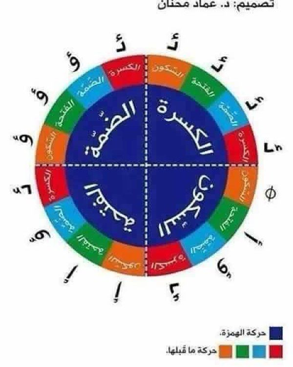 وسائل تعليمية مبتكرة On Instagram دائرة موضع الهمزة المتوسطه Learning Arabic Learn Arabic Online Arabic Language