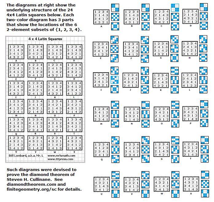 110121-4x4-LatinSquareDiagrams.gif (697×659)