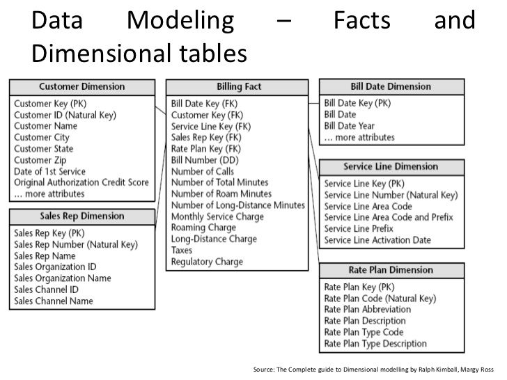 fact and dimension data for telecommunication data - Google Search
