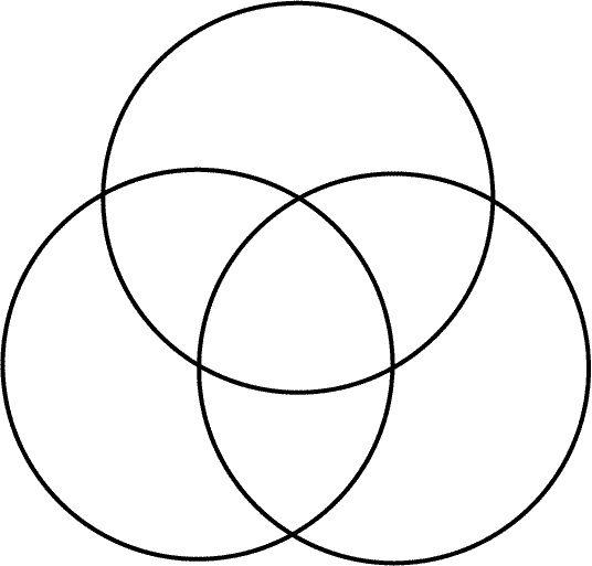 The 25+ best 3 circle venn diagram ideas on Pinterest
