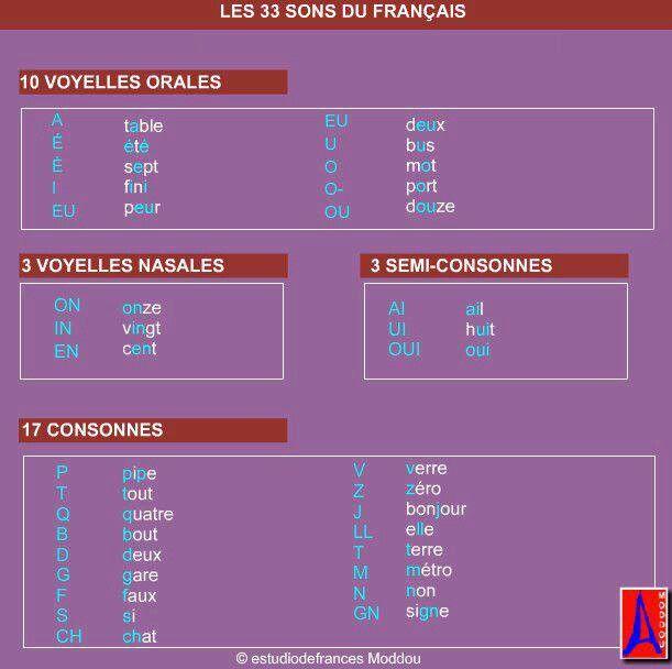 Les 33 Sons du Français