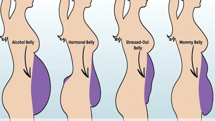 6 Proven Ways to Get Rid of a Bloated Belly Fast One of the main reasons for a protruding belly