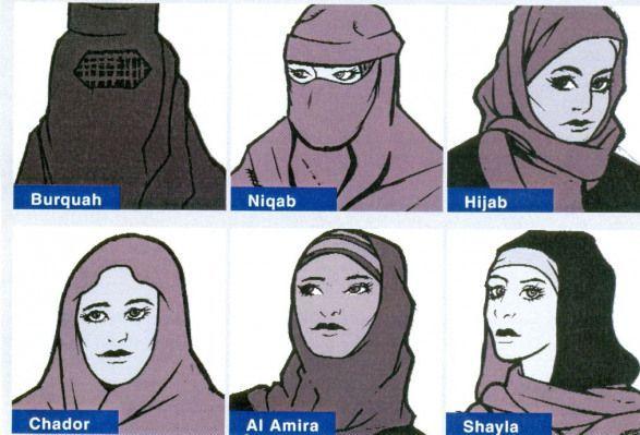 Sometimes spelled burqa, everything is covered. Infographic Chador Shayla Hijab Hijab Niqab Amira Burqa Hijab Niqab Alinfographic Al Amira Burqa Chador Hijab Niqab Shayla Niqab Al Amira Burqa