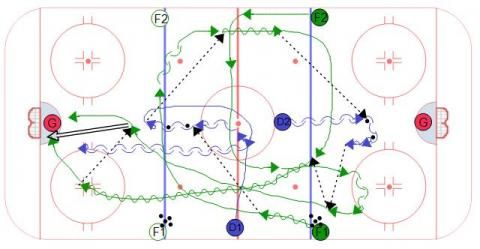 Speed 2 on 1 Hockey Drill for Forwards