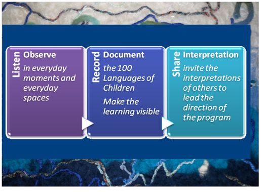 By: Diane Kashin, Ed.D, RECE. Documentation is now in the mainstream of education literature, research and practice. The Ontario government supports the use of documentation in early years settings…
