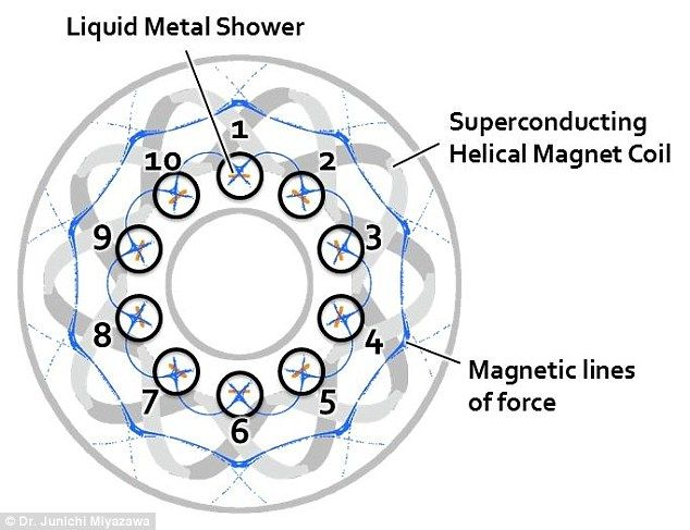 The team developed a new type of liquid metal shower divertor system, which would allow it to withstand the fusion plasma's high heat flux. The plasma moves along the magnetic field lines, and the researchers created an impassable wall by placing the liquid metal at a slant