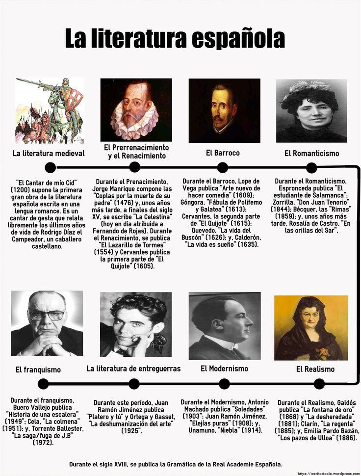 Línea del tiempo de la literatura española.