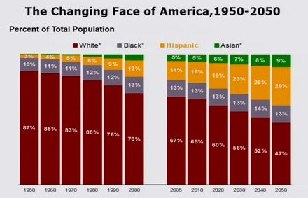 """The U.S. of A. and her people: """"Ronald Reagan once said [Latinos] are 'Republicans who don't know it yet.'"""""""