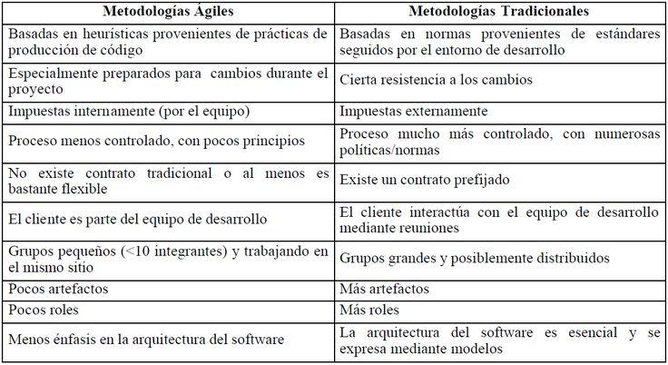 La Gestión Tecnológica: Metodologías ágiles, a la cabeza del éxito en el desarrollo de software.