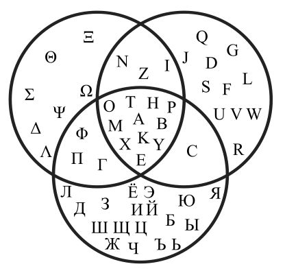 Venn diagram that shows the intersections of the Greek, Latin and Russian alphabet