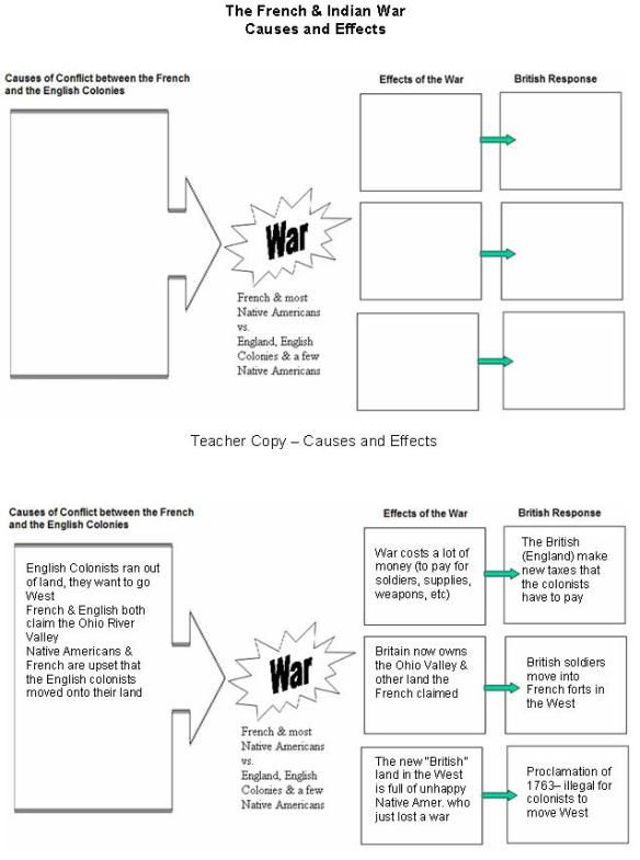 All Worksheets » French And Indian War Worksheets - Childern and ...