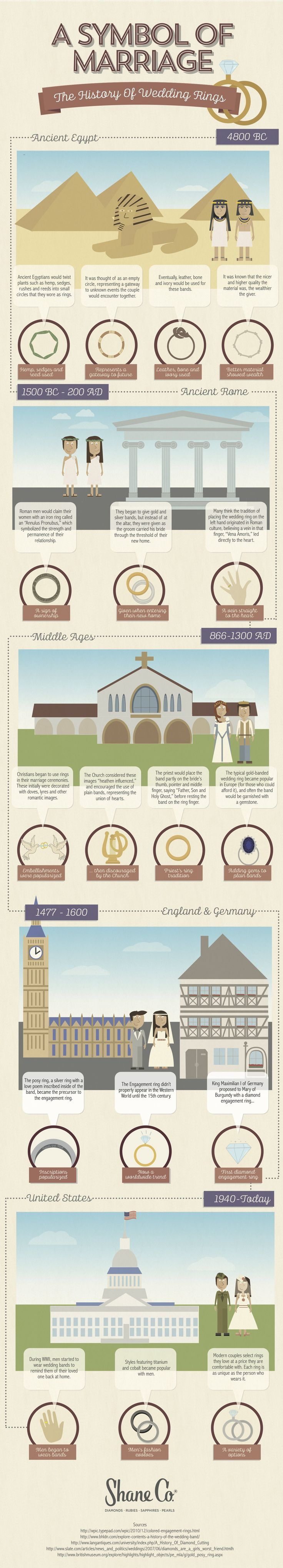 Do you know the history behind the wedding ring? Yes it is a symbol of marriage, but how did it become one? Below is an infographic showing the history of wedding rings.