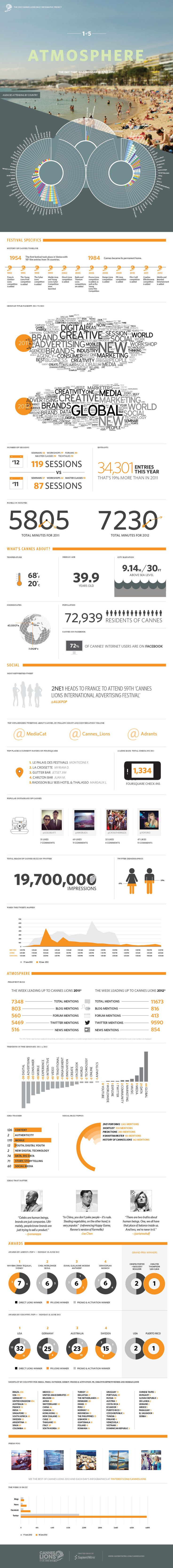 2012 Cannes Lions Daily Infographic Project: Monday June 18. Created daily by @SapientNitro -