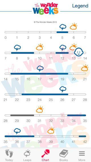 11 mejores imágenes sobre Killian en Pinterest Bandolera de - Baby Development Chart