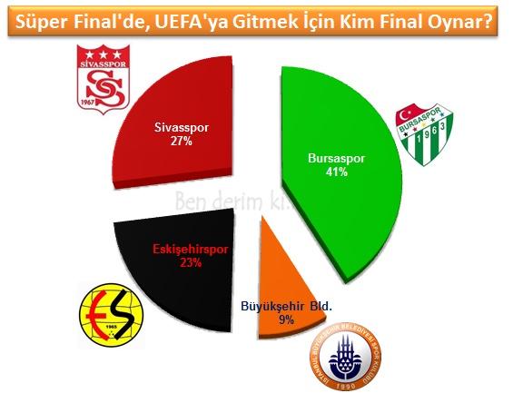 Taraftarlar, bu dört takım arasından Bursaspor'un UEFA'ya gitmek için final maçını oynayacağını düşünüyor.