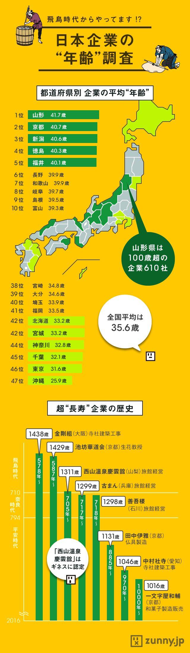 最古企業は大阪の「1400歳超」!? 日本企業の年齢 | ZUNNY インフォグラフィック・ニュース