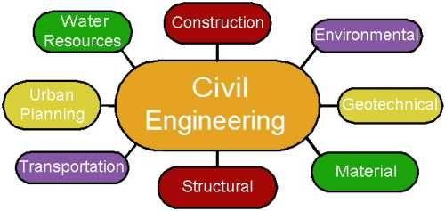 civil engineering subjects