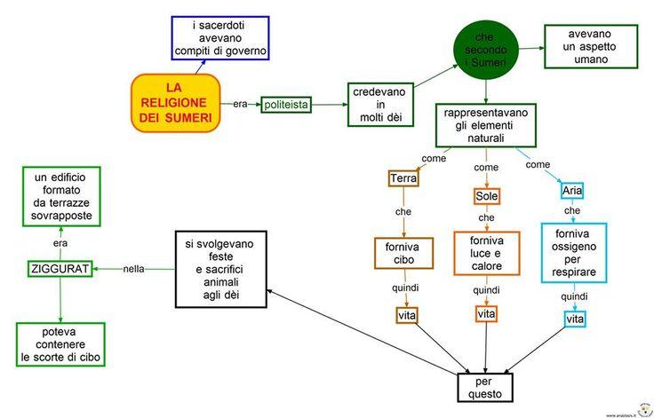 Mappa la religione dei Sumeri. Giada, 10 anni.
