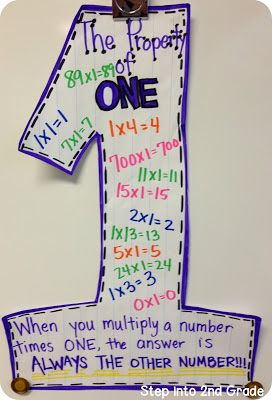 Here's a nice anchor chart for multiplying by 1.