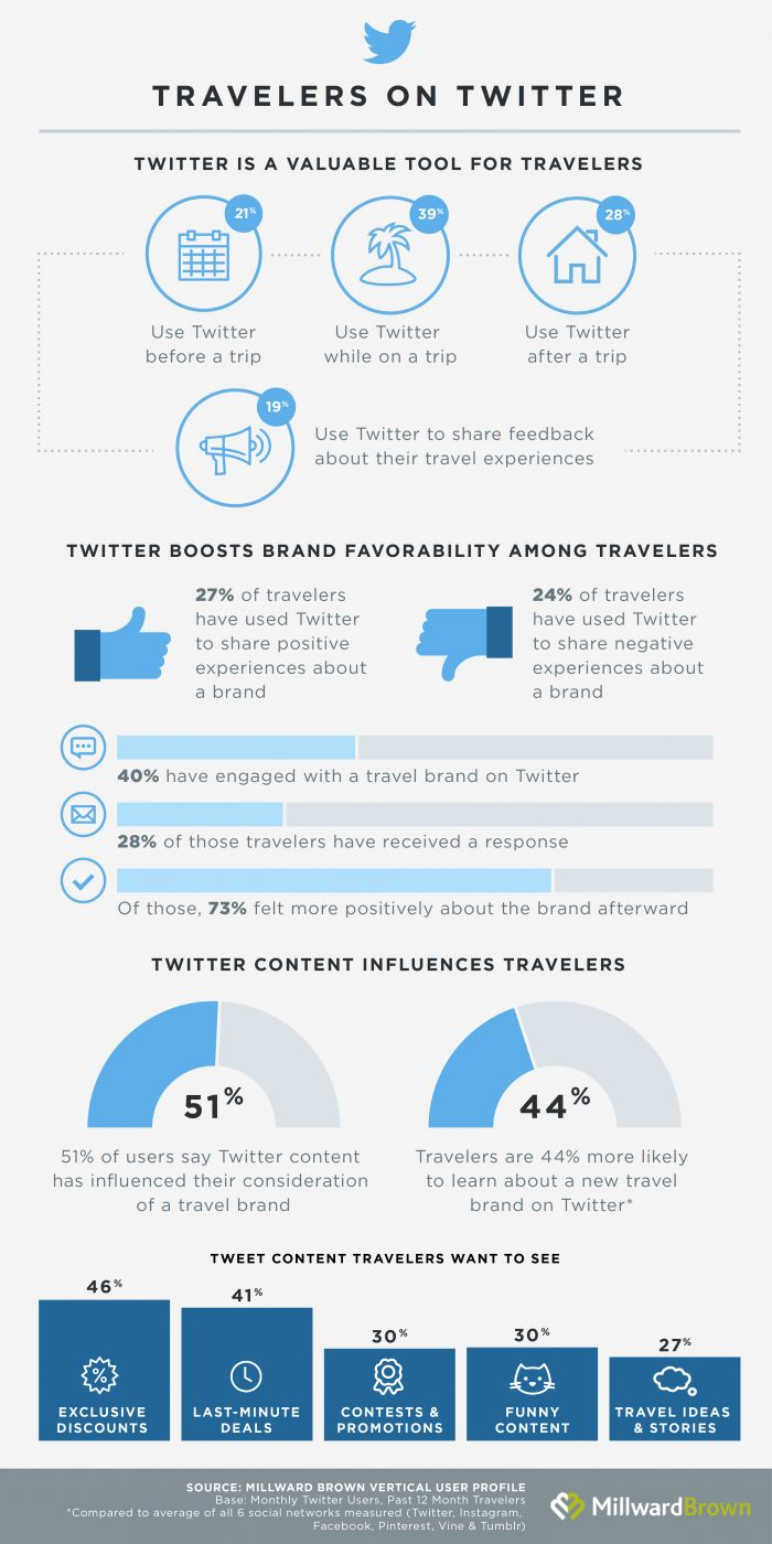 How Travelers Use Twitter #Infographic