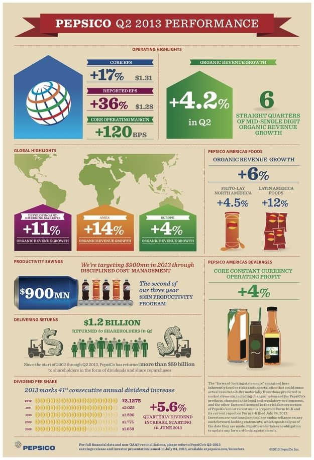 Pepsi's Earnings Explained In One Super Cool Graphic #pepsi #soda #infographic