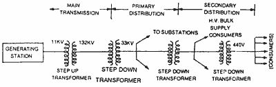 System layout of electric power transmission and distribution  [Source: www.electricalquizzes.com/electric-transmission-distribution/electric-transmission-distribution]