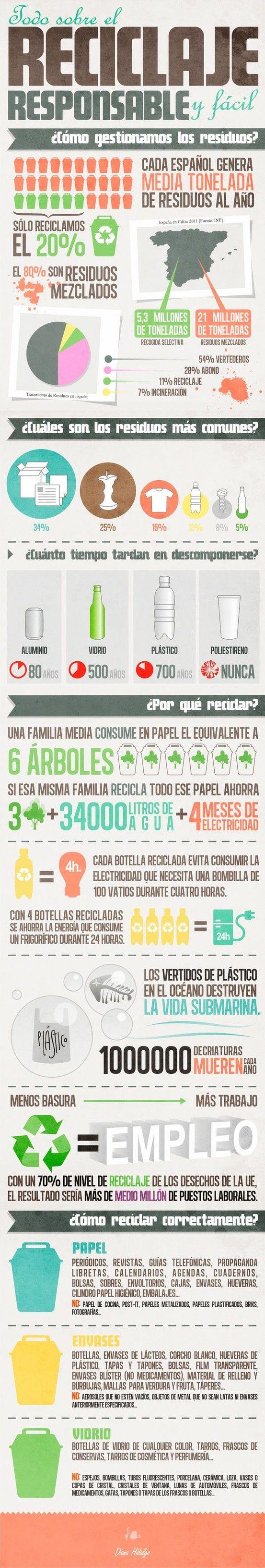 Reciclaje, todo lo que debes saber. | #Reciclaje - #DIY – Recycling ecoagricultor.com