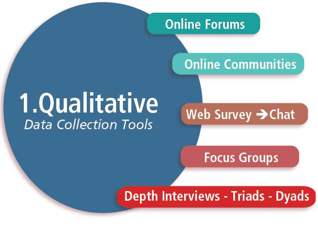qualitative research data collection methods